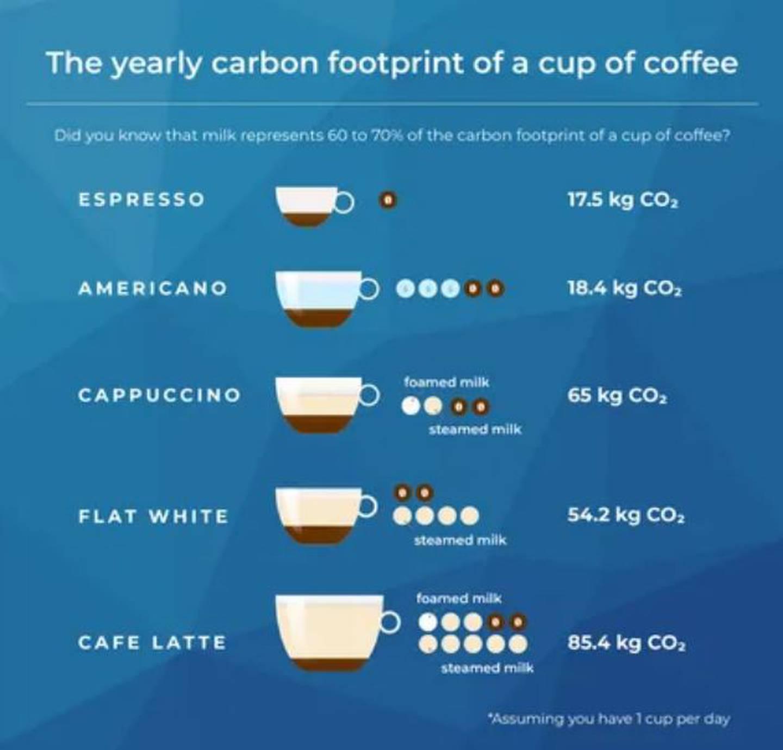 La calculadora puede revelar cuánto CO2 se libera al tomar una taza de café.