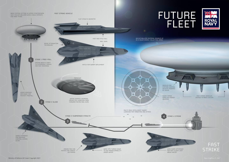 El Fast Strike, proyecto de la Royal Navy